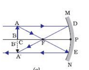 Object is at centre of curvature