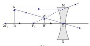 Object is between infinity and optical centre of lens.