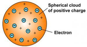 Thomson model of an atom