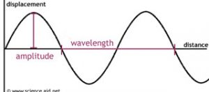 characterstics of wave