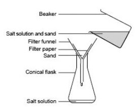 sand and salt mixture