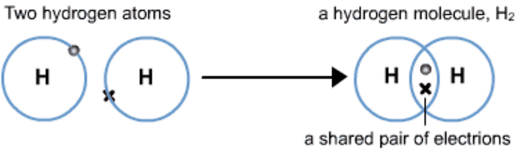 Hydrogen molecule
