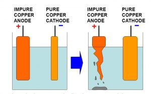 purification of impure copper metal