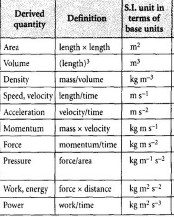 Physical quantities and their derived units