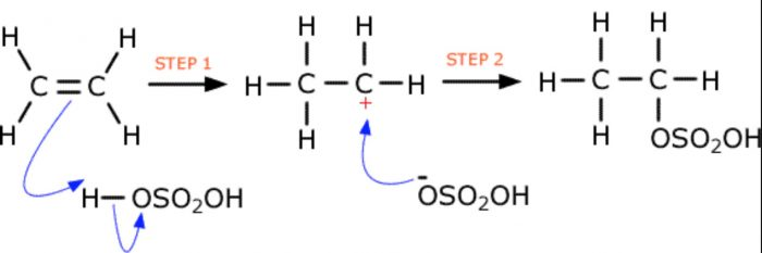 Addition of sulphuric acid to alkenes