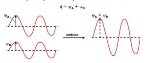 Additive effect of electron wave
