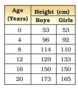Age table