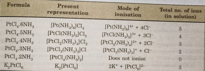 Behaviour of coordination compounds of Platinum