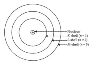 Bohr model with 3 shells