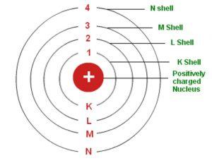 Bohr's model of an atom
