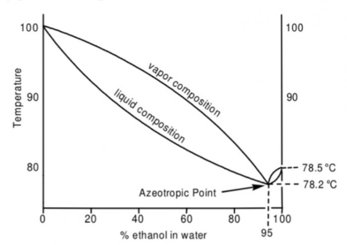 Boiling point diagram for ethanol-water