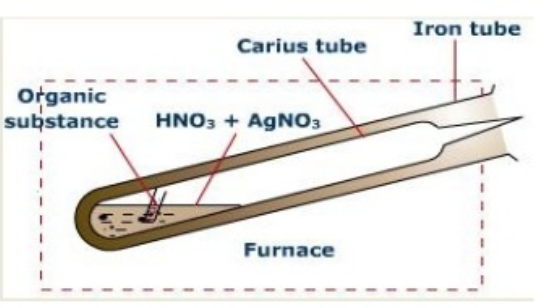 Carius tube for estimation of Halogens
