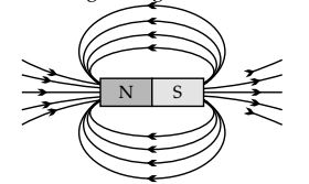 Chapter 13 Magnetic Effects of Electric Current (1)