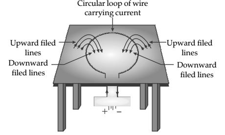 Chapter 13 Magnetic Effects of Electric Current (2)