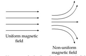 Chapter 13 Magnetic Effects of Electric Current (3)