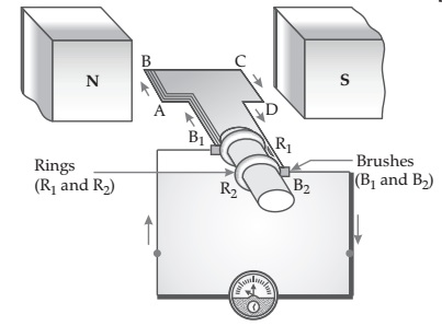Chapter 13 Magnetic Effects of Electric Current (7)