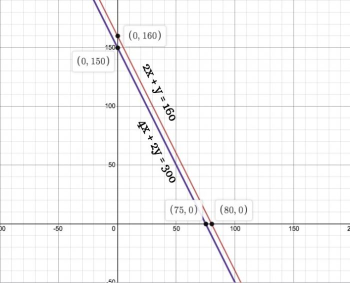 Chapter 3 Linear Equations Exercise 3.1 - Ans 3