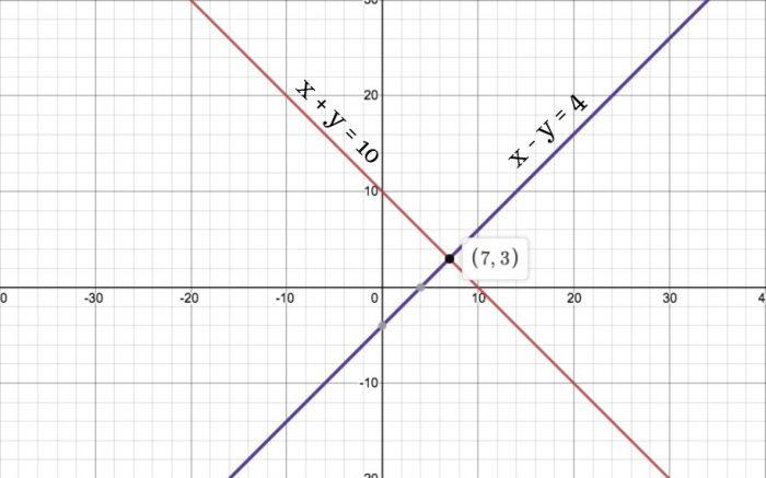 Chapter 3 Linear Equations Exercise 3.2 - Ans 1