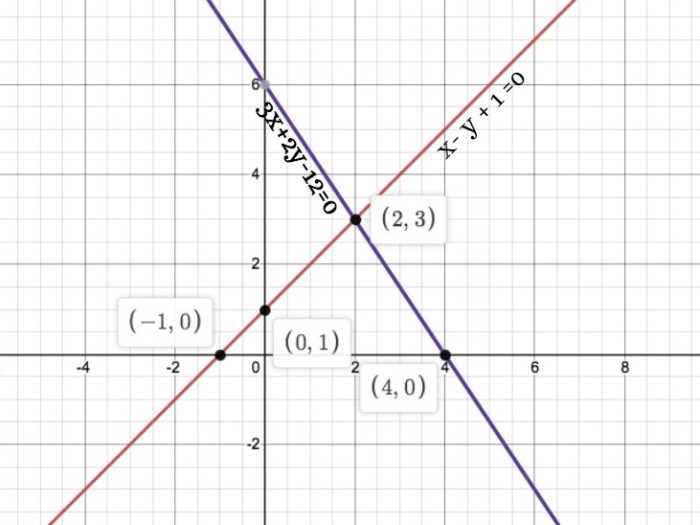 Chapter 3 Linear Equations Exercise 3.2 Ans 7