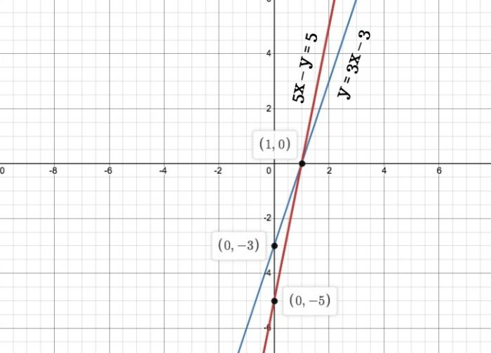 Chapter 3 Linear Equations Exercise 3.7 - Ans 6