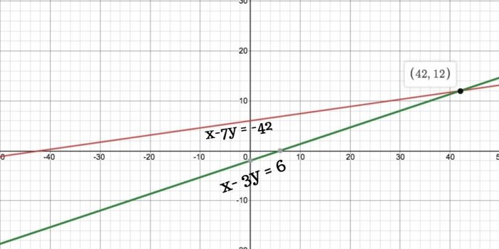 Chapter 3 Linear Equations Exercise 3.1 - Ans 1
