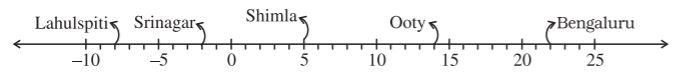 Class 7 Maths Chapter 1 Integers