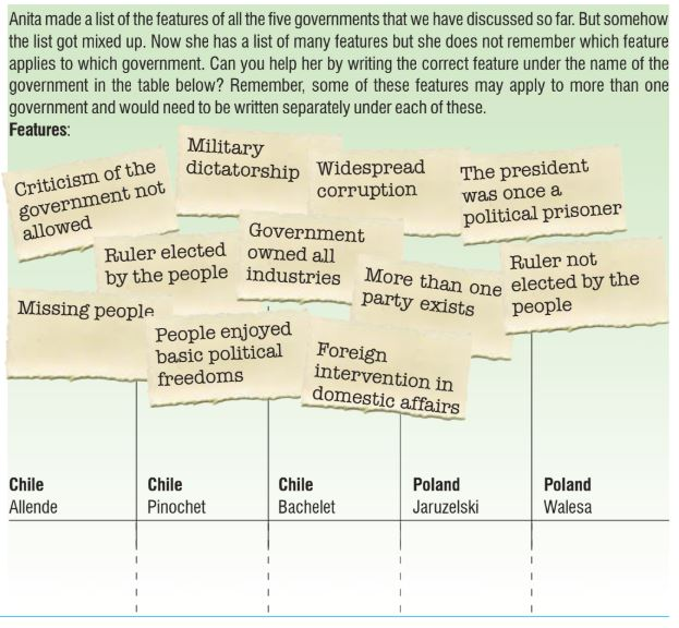 Class 9 Political Science Democracy in the Contemporary World page 7