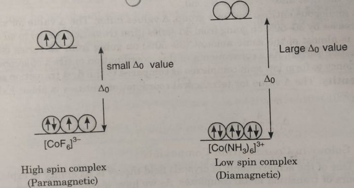 Complex [CoF6]3- and [Co(NH3)6]3+
