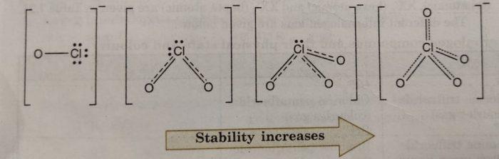 Conjugate Bases of Oxacids of Chlorine