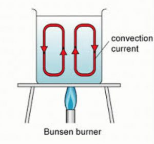 Convection current in water