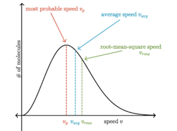 Curve for relationship of different types of speed