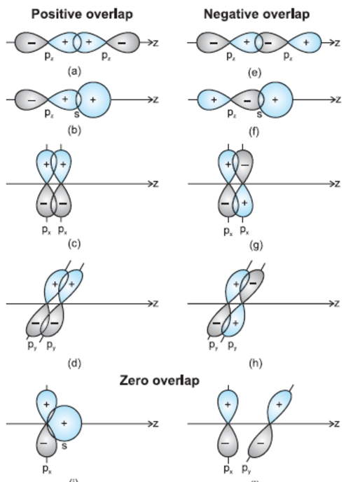 Depiction of positive, negative and zero overlap