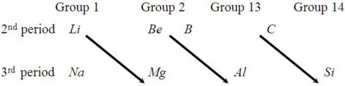 Diagonal relationship