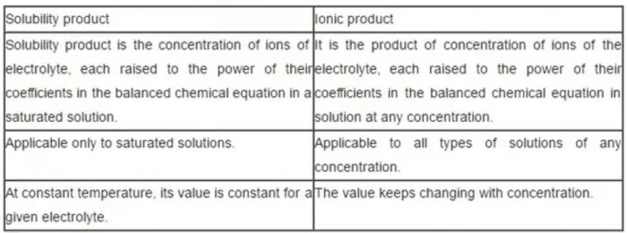 Difference between solubility product and ionic product
