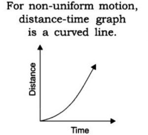 Distance-Time Graph for Non-Uniform Speed