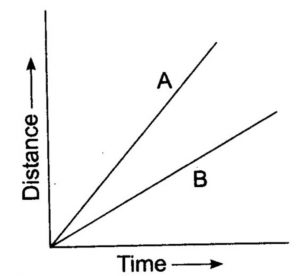 Distance time graph of two objects