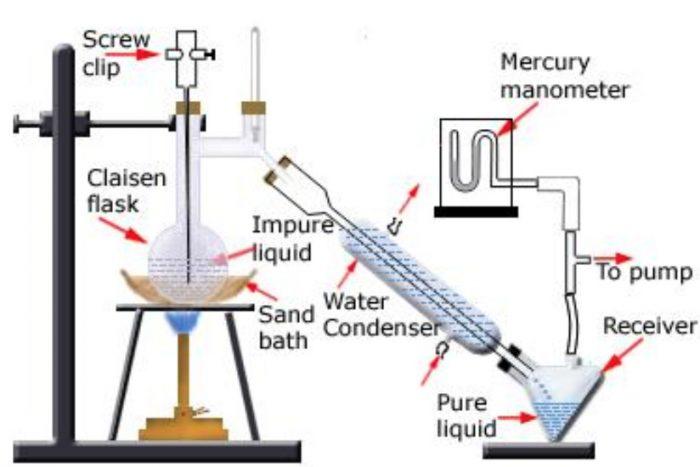 Distillation under reduced pressure