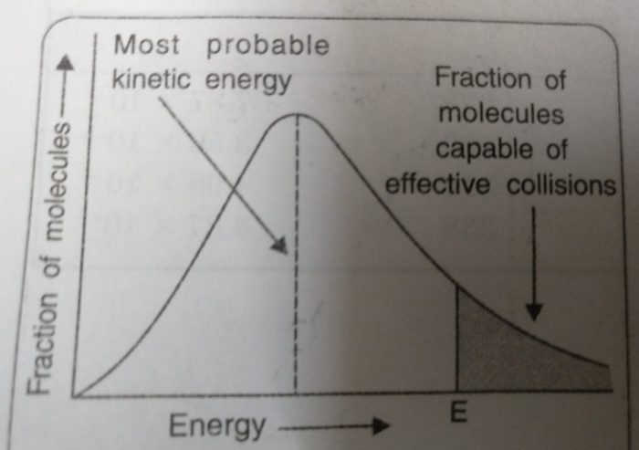 Maxwell's distribution of energies
