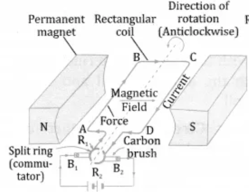 Electric Motor | Cl 10, Magnetic effects of electric current on