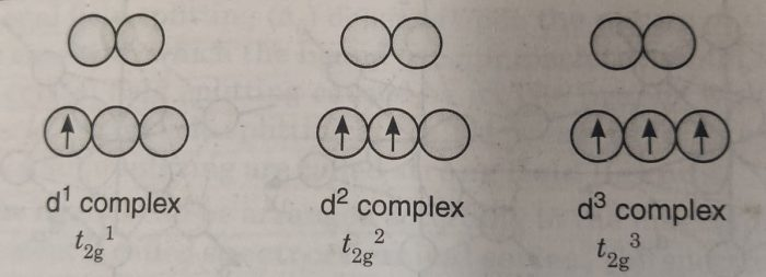 Electronic configuration for d1 , d2 and d3 complexes