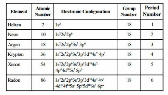 Electronic configuration of group 18 elements