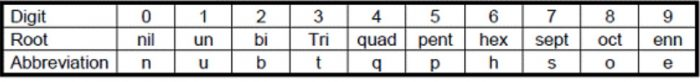 Electronic configuration root