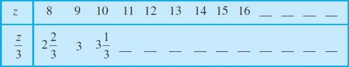 Ex 11.5 Class 6 Maths Question 4. (c)