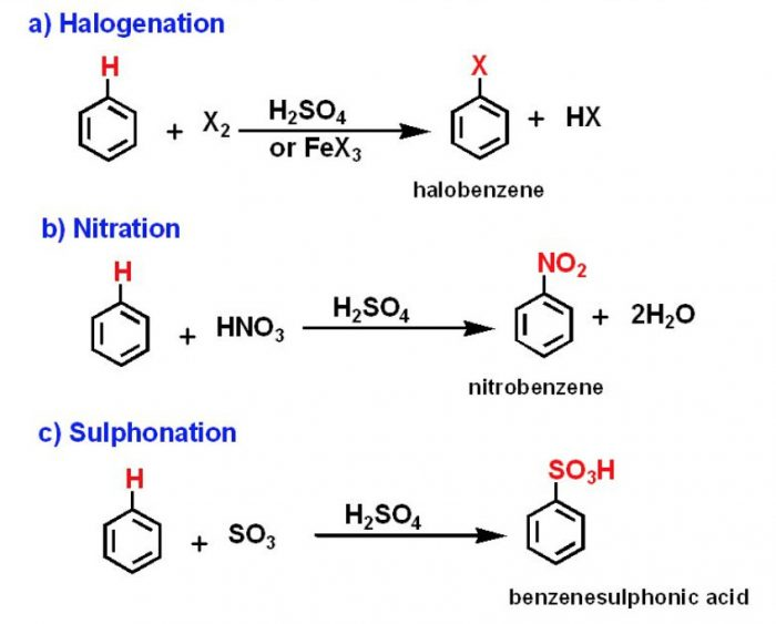 Examples of Electrophilic substitution reaction