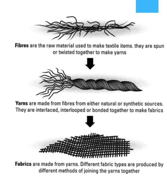 Fabrics are made of woven yarn