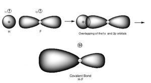 Formation of Hydrogen fluoride molecule