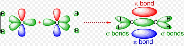 Formation of ethylene molecule