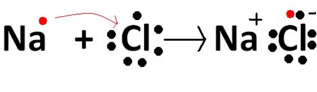 Ionic Bond | Chemical Bonding and Molecular Structure, Chemistry