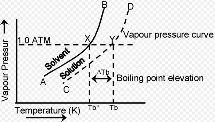 Graph of elevation in boiling point