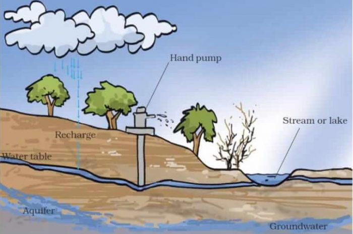 Groundwater and water table